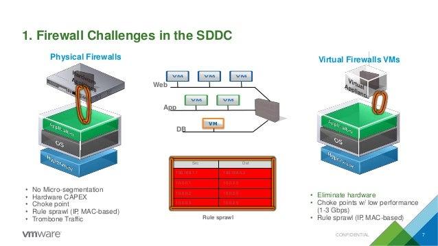 1. Firewall Challenges in the SDDC Physical Firewalls • No Micro-segmentation • Hardware CAPEX • Choke point • Rule sprawl...