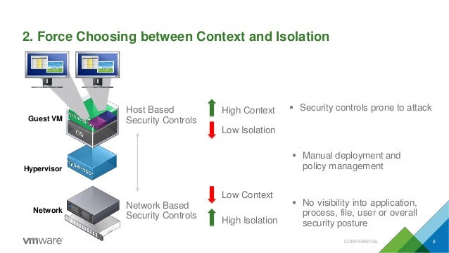 2. Force Choosing between Context and Isolation Guest VM Hypervisor Network Host Based Security Controls Network Based Sec...