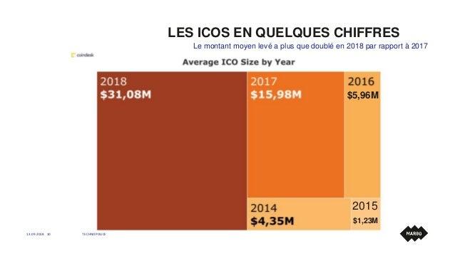 LES ICOS EN QUELQUES CHIFFRES 13.09.2018 TECHNOPOLICE10 Le montant moyen levé a plus que doublé en 2018 par rapport à 2017...