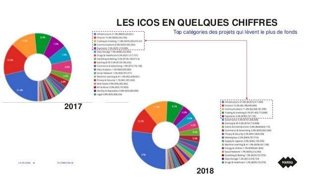 LES ICOS EN QUELQUES CHIFFRES 13.09.2018 TECHNOPOLICE11 Top catégories des projets qui lèvent le plus de fonds 2017 2018