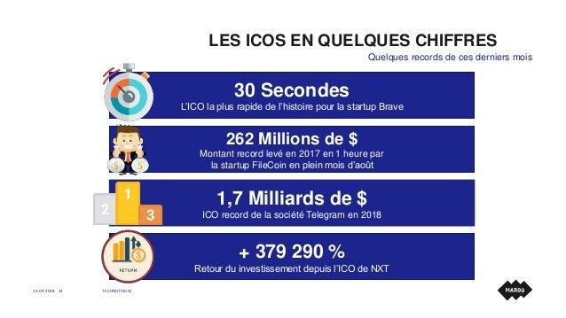 LES ICOS EN QUELQUES CHIFFRES 13.09.2018 TECHNOPOLICE12 Quelques records de ces derniers mois 30 Secondes L'ICO la plus ra...