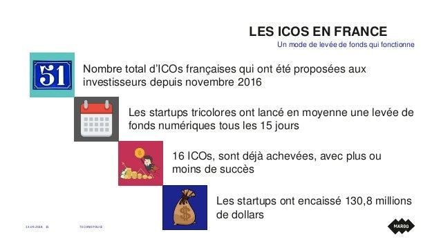 LES ICOS EN FRANCE 13.09.2018 TECHNOPOLICE15 Un mode de levée de fonds qui fonctionne Nombre total d'ICOs françaises qui o...