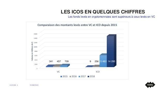 LES ICOS EN QUELQUES CHIFFRES Les fonds levés en cryptomonnaies sont supérieurs à ceux levés en VC 13.09.2018 TECHNOPOLICE...