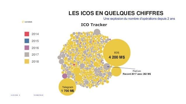 LES ICOS EN QUELQUES CHIFFRES 13.09.2018 TECHNOPOLICE8 Une explosion du nombre d'opérations depuis 2 ans 2014 2015 2016 20...