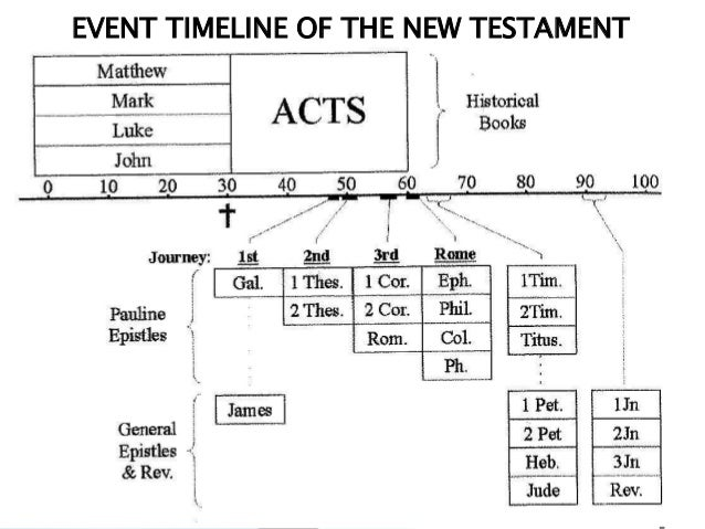 Did luke write acts of the apostles timeline