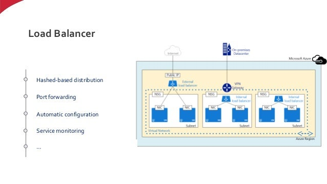 Azure network and infrastructure