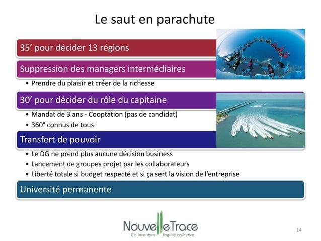 Le saut en parachute  35' pour décider 13 régions  Suppression des managers intermédiaires  • Prendre du plaisir et créer ...