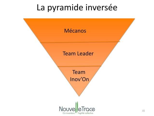 15  La pyramide inversée  Mécanos  Team Leader  Team  Inov'On