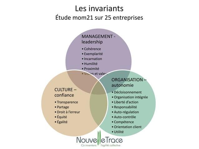 Les invariants  Étude mom21 sur 25 entreprises  MANAGEMENT -  leadership  • Cohérence  • Exemplarité  • Incarnation  •Humi...