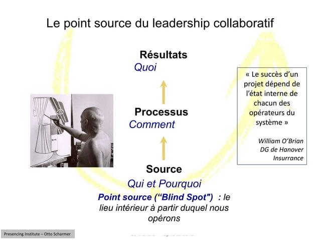 """Le point source du leadership collaboratif  Résultats  Quoi  Processus  Comment  Source  Qui et Pourquoi  Point source (""""B..."""