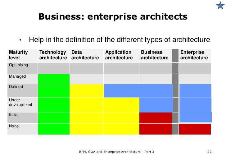 Architecting modern information systems m1 enterprise for Enterprise architecture definition