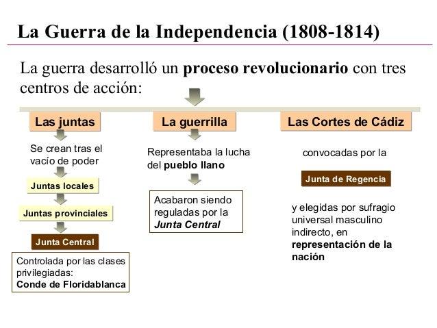 La guerra desarrolló un proceso revolucionario con tres centros de acción: La Guerra de la Independencia (1808-1814) Las j...