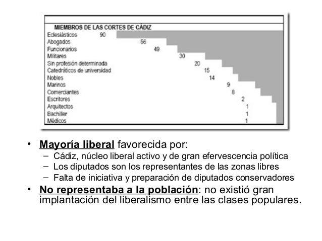 • Mayoría liberal favorecida por: – Cádiz, núcleo liberal activo y de gran efervescencia política – Los diputados son los ...