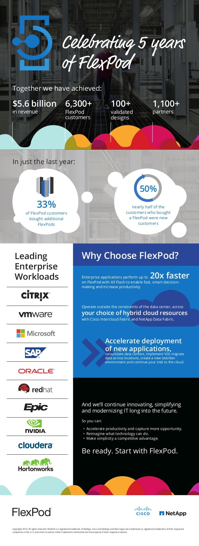 Leading Enterprise Workloads Copyright 2015. All rights reserved. FlexPod is a registered trademark of NetApp. Cisco and N...
