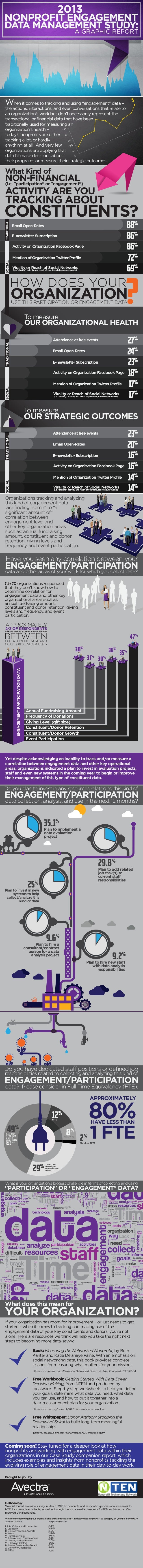 "1 FTENONPROFIT ENGAGEMENTDATA MANAGEMENT STUDY:2013A GRAPHIC REPORTWhen it comes to tracking and using ""engagement"" data –..."