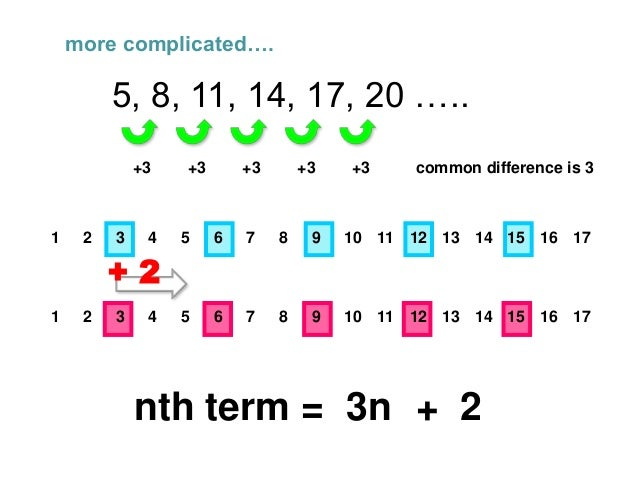 What is the nth term
