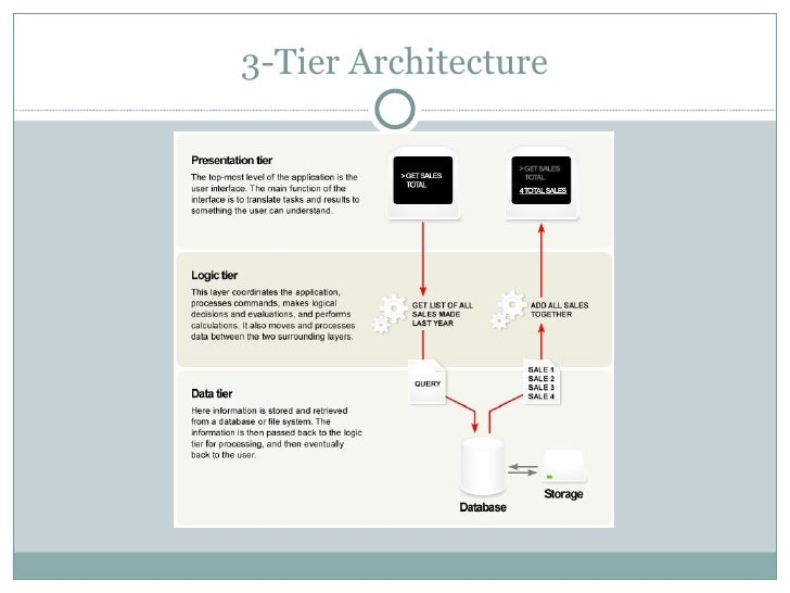 Multi tier architecture for N tier architecture c