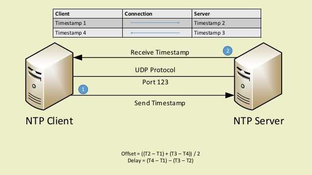Ntp Server How It Works The network time protocol (ntp) is used to synchronize the time of a computer client or server to another server or reference time source, such as a radio or satellite receiver or modem. ntp server how it works