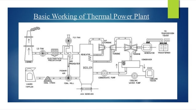 Ntpc Dadri Thermal Power Plant  U0026 Switchyard