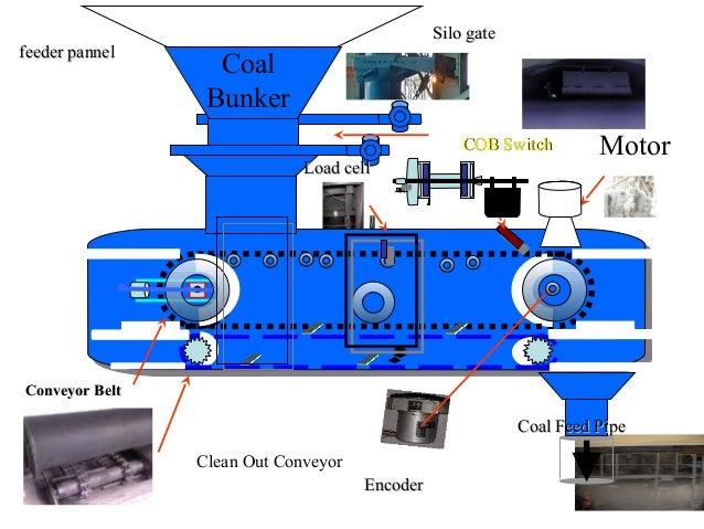 Ntpc Korba Chhattisgarh Coal To Electricity By Tejasvi