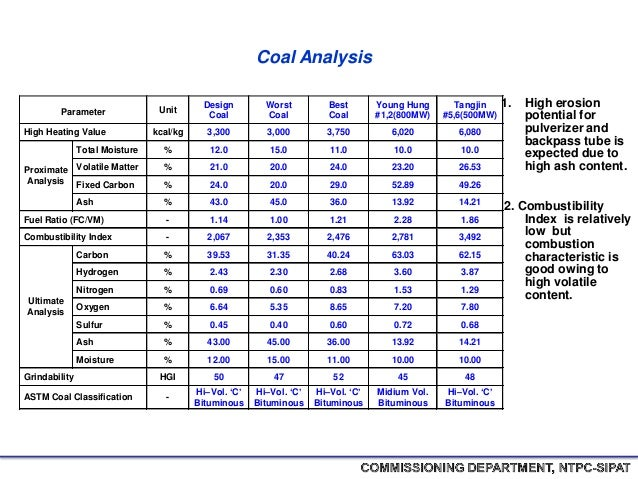 Ntpc (national thermal power corporation) sipat boiler haxxo24 i~i