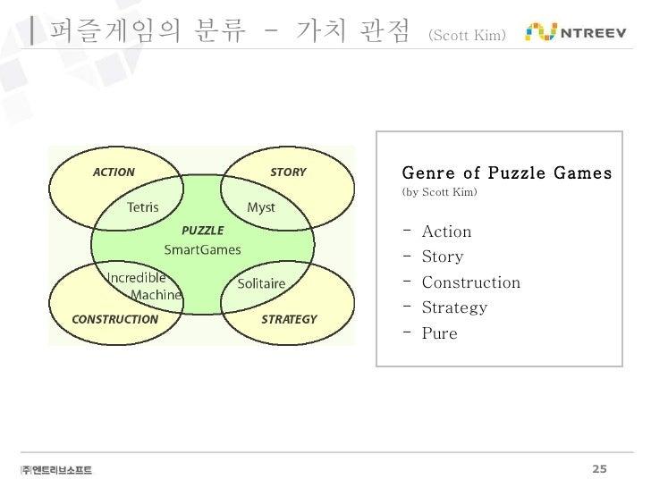 퍼즐게임의 분류  -  가치 관점  (Scott Kim) <ul><li>Genre of Puzzle Games </li></ul><ul><li>(by Scott Kim) </li></ul><ul><li>Action </...