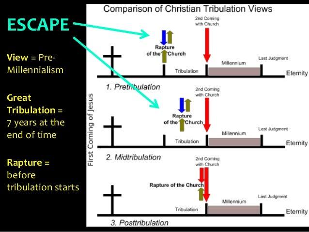 New testament survey no8 john book of revelation theory endure ongoing tribulation 53 ccuart Images