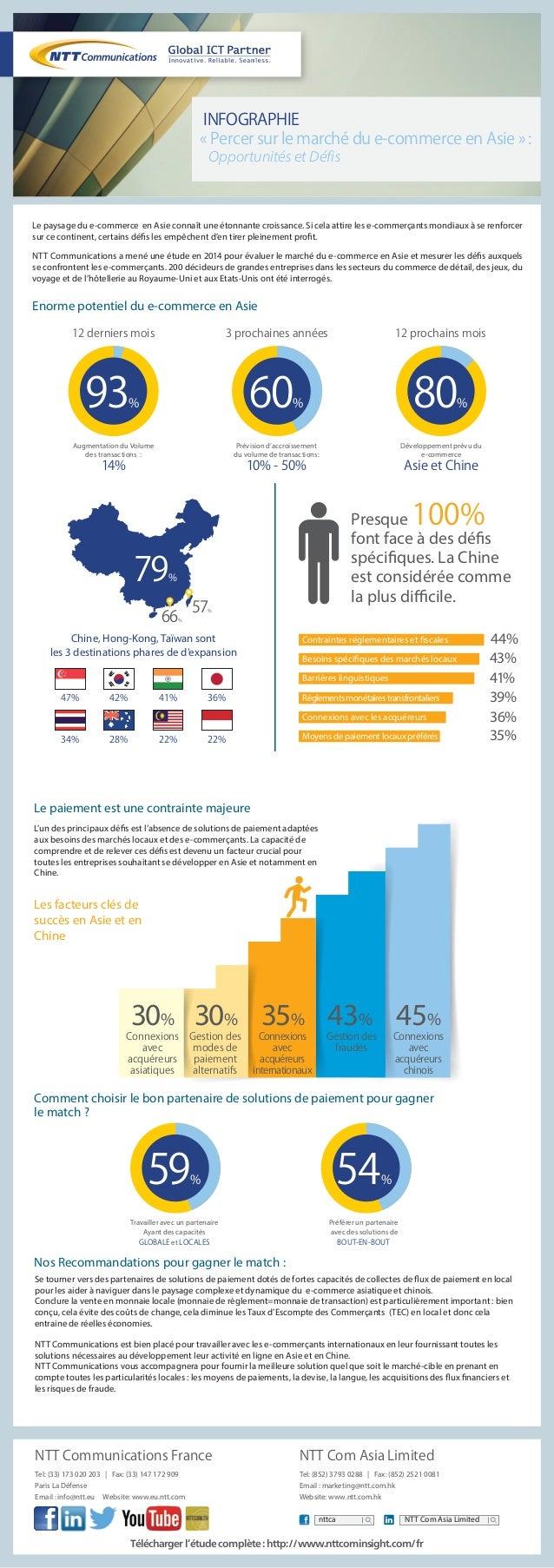 INFOGRAPHIE  « Percer sur le marché du e-commerce en Asie » :  Opportunités et Défis  Le paysage du e-commerce en Asie con...