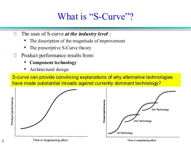 limitations of the s curve The learning curve isn't a reflection of future potential it is simply a recognition of what a person's current talents and skills happen to be on a projected outcome of the future no one can know with 100% certainty what will happen tomorrow or any other day in the future, so this means the future can be changed.