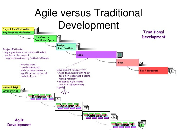 Agile methods for ntu software engineers for Agile vs traditional methodologies