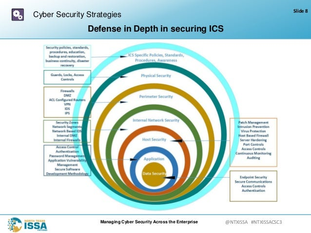 Ntxissacsc3 Managing Cyber Security Across The