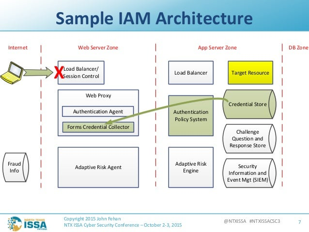 ntxissacsc3 how threat modeling can improve your iam
