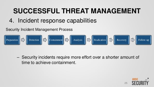 NTXISSACSC3 - Relevant Impact - Building a Successful Threat