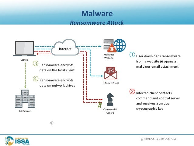 @NTXISSA#NTXISSACSC4 Malware RansomwareAttack Laptop FileServers Malicious Website 2Infectedclientcontacts comman...