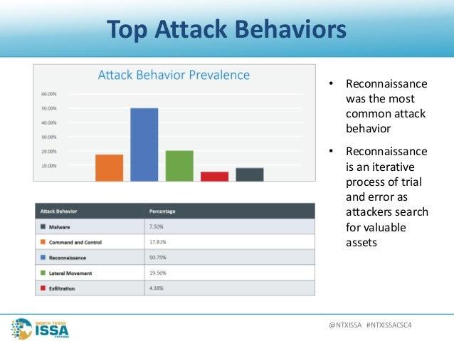 @NTXISSA#NTXISSACSC4 TopAttackBehaviors • Reconnaissance wasthemost commonattack behavior • Reconnaissance is...