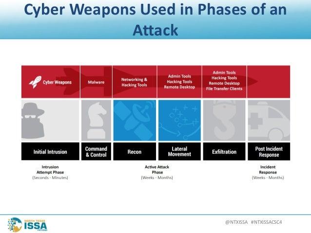 @NTXISSA#NTXISSACSC4 CyberWeaponsUsedinPhasesofan Attack