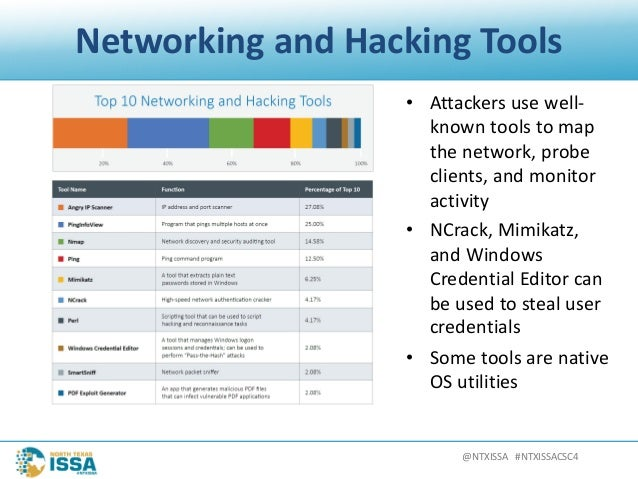 @NTXISSA#NTXISSACSC4 NetworkingandHackingTools • Attackersusewell- knowntoolstomap thenetwork,probe clients...