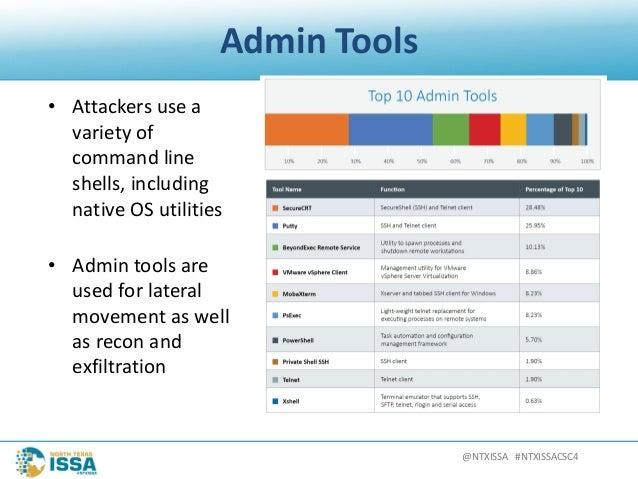 @NTXISSA#NTXISSACSC4 AdminTools • Attackersusea varietyof commandline shells,including nativeOSutilities • ...