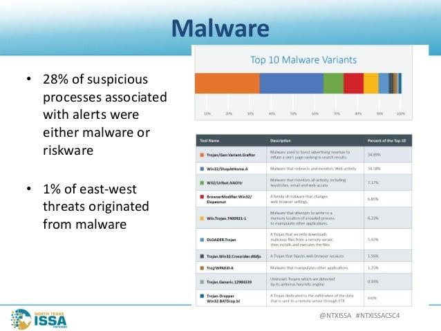 @NTXISSA#NTXISSACSC4 Malware • 28%ofsuspicious processesassociated withalertswere eithermalwareor riskware •...