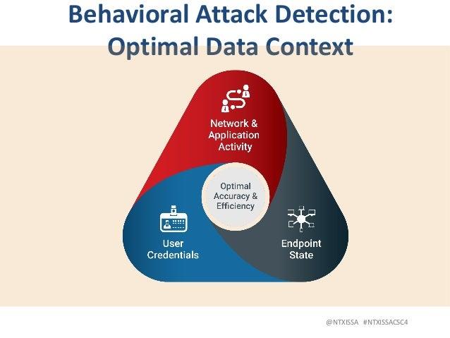 @NTXISSA#NTXISSACSC4 BehavioralAttackDetection: OptimalDataContext