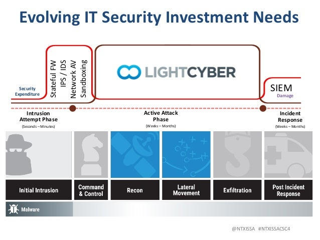 @NTXISSA#NTXISSACSC4 SIEM EvolvingITSecurityInvestmentNeeds LockheedMartin: CyberKillChain ActiveAttack Phase ...