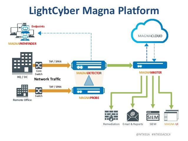 @NTXISSA#NTXISSACSC4 LightCyberMagnaPlatform NetworkTraffic Endpoints HQ/DC MAGNADETECTOR TAP/SPAN Core Switch ...