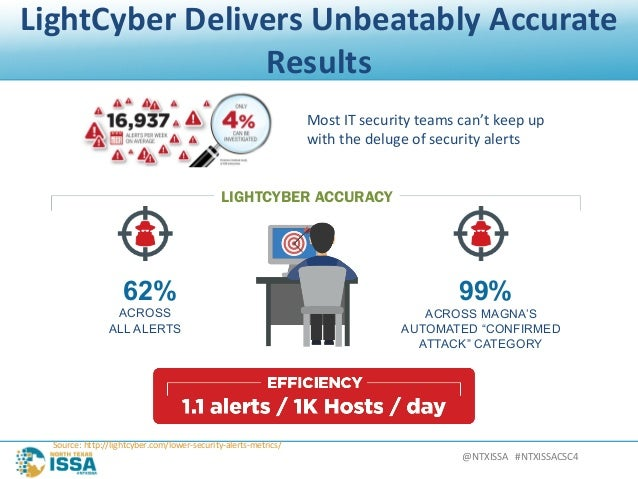 @NTXISSA#NTXISSACSC4 LightCyberDeliversUnbeatablyAccurate Results Source:http://lightcyber.com/lower-security-aler...