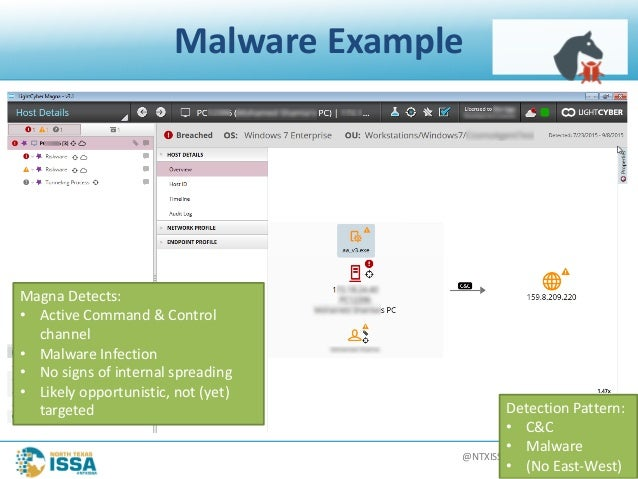 @NTXISSA#NTXISSACSC4 MalwareExample MagnaDetects: • ActiveCommand&Control channel • MalwareInfection • Nosigns...