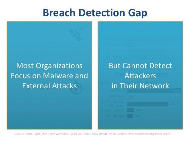 @NTXISSA#NTXISSACSC4 99% ofpost-intrusionbehaviors suchasreconnaissanceand lateralmovementdonot originatefr...