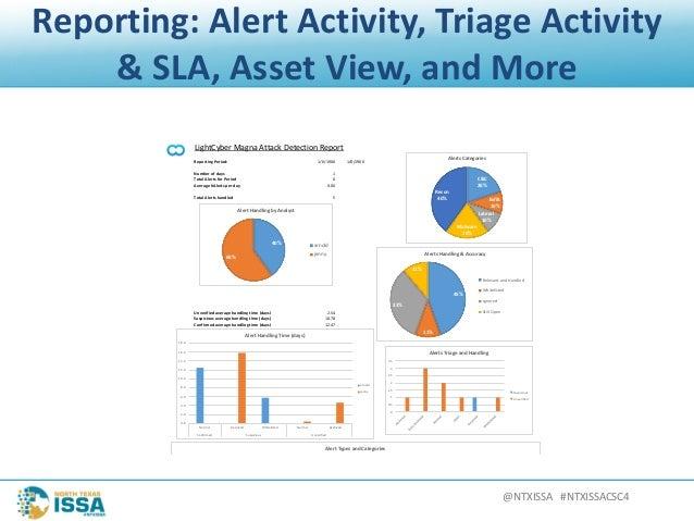 @NTXISSA#NTXISSACSC4 Reporting:AlertActivity,TriageActivity &SLA,AssetView,andMore LightCyber Magna Attack De...