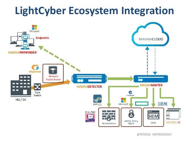 @NTXISSA#NTXISSACSC4 LightCyberEcosystemIntegration Endpoints HQ/DC MAGNAPATHFINDER MAGNADETECTOR MAGNAMASTER Core...