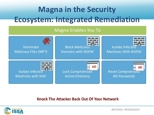 @NTXISSA#NTXISSACSC4 MagnaintheSecurity Ecosystem:IntegratedRemediation Terminate MaliciousFiles(MFT) BlockMa...