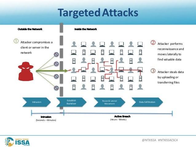 @NTXISSA#NTXISSACSC4 TargetedAttacks OutsidetheNetwork Intrusion (Seconds– Minutes) Intrusion ActiveBreach (Hours...