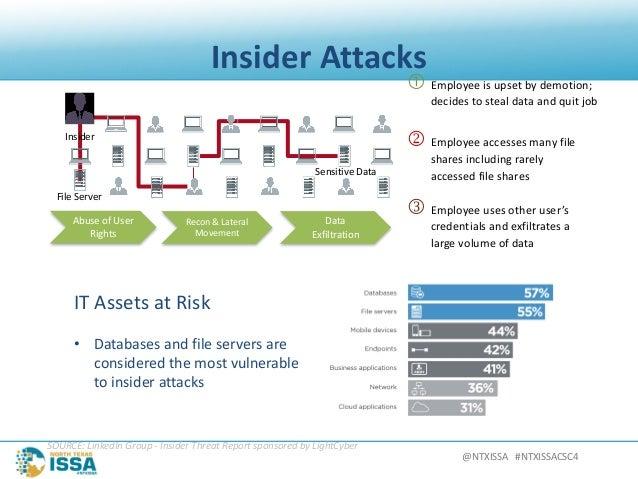 @NTXISSA#NTXISSACSC4 InsiderAttacks Recon&Lateral Movement AbuseofUser Rights Data Exfiltration  Employeeisu...